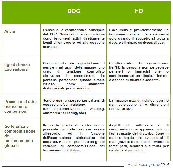 Differenze tra DOC e Disposofobia